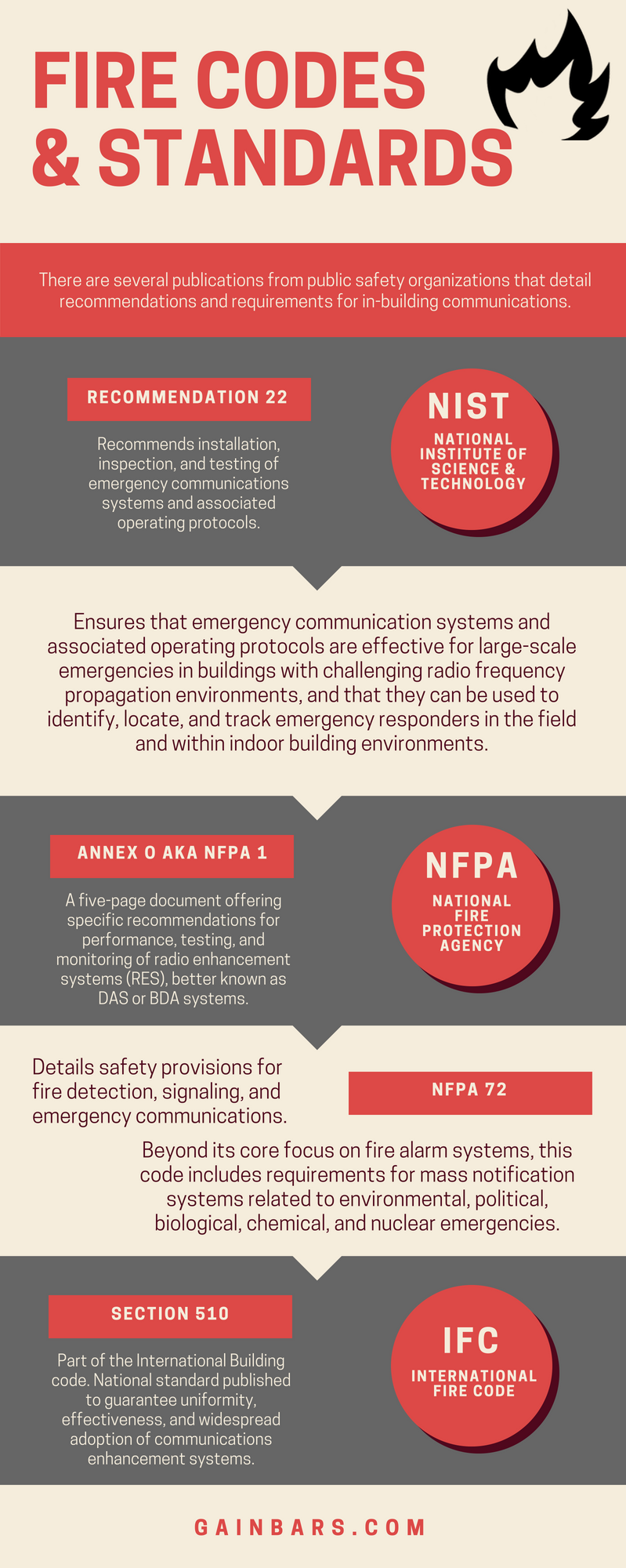 Infographic on Fire Codes Related to In-Building BDA system and DAS Requirements